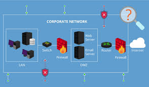 Vulnerability Remediation Process Flow Chart A Complete Guide To Network Vulnerability Assessment