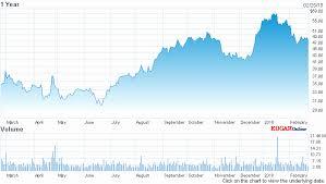 Aa Stock Quote Best Aa Stock Quote Adorable Alcoa Aluminum Stock Quote New Alcoa