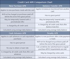 Rate Comparison Chart 4 Credit Card Comparison Charts Rewards Fees Rates Scores