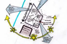 architecture design concept. JERSEY ARTS CENTRE, CONCEPT DESIGN + BRIEF DEVELOPMENT. Architecture, Masterplanning Architecture Design Concept