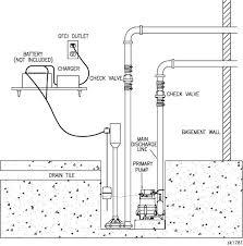 zoeller pump company aquanot® ii model 585