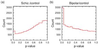 p value histogram for a schizophrenia control and b bipolar  p value histogram for a schizophrenia control and b bipolar