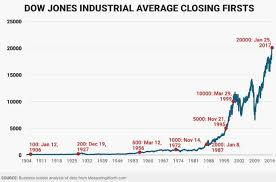 Dow Chart Since 1900 Dow Jones Industrial First Highs Between 1900 2017 The New