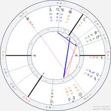 Actual Solar Fire V9 Astrolabe Free Birth Chart Natal Chart