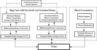 Hybrid Train Power With Diesel Locomotive And Slug Car Based
