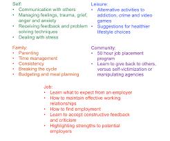 List Of Skills For Employment Skill Training Curriculum Wellness Through Living