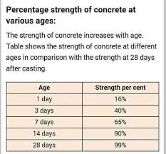 Increase In Strength Of Concrete With Age We Civil Engineers