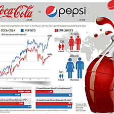 essay writing tips to coke vs pepsi essay another similarity is that both commercials have a happy ending sample of pepsi vs coke essay you can also order custom written pepsi vs coke essay
