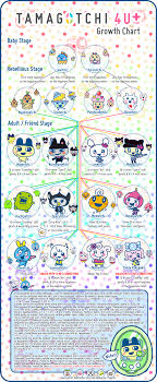 Tamagotchi Sanrio Mix Growth Chart Tamagtochi 4u Growth Chart In 2019 Creature Design
