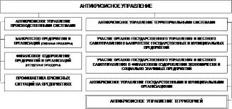 Реферат Типология кризисов ru В связи с этим в общей системе антикризисного управления целесообразно выделить антикризисное управление территориальными системами рисунок 3