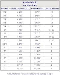 Copper Pipe Diameter Chart What Is My Pipe Size Heating Help The Wall