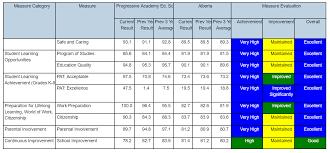 Report Card For Alberta Elementary Schools – Progressive Academy ...