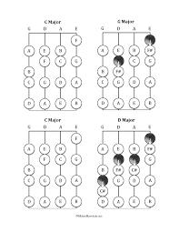 Violin Finger Pattern Chart For Flat Key Signatures Violin Fingering Charts Michael Kravchuk