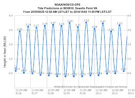 Tide Chart Gloucester Point Va High Tides Sep 26 Oct 02 Virginia Institute Of Marine