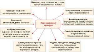 Корпоративная культура элемент успешности или краха организации  Компоненты корпоративной культуры Компоненты корпоративной культуры jpg