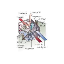 window air conditioner working. Wonderful Air Window Air Condtioner Flow How AC Works In Conditioner Working