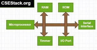 microprocessor ramesh gaonkar Central processing unit  Microprocessor