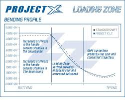 Project X Lz Shaft Review Course Tested And Expert Review