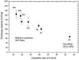 average balls size production of nanocrystalline lithium fluoride by planetary ball