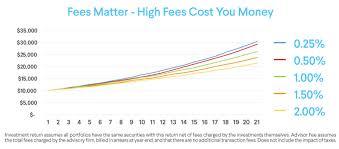 Refinance Student Loan Rates Sofi