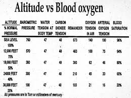 Blood Oxygen Level Chart Body Various Oxygen Systems