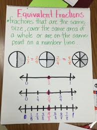 Equivalent Fractions Anchor Chart 4th Grade Equivalent Fraction Anchor Chart Equivalent Fractions