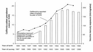 Autism Rise Chart Correlation Between Increases In Autism Prevalence And