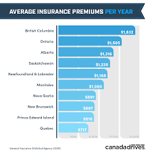 Alberta Automobile Fault Chart Car Insurance Rates Across Canada Whos Paying The Most And