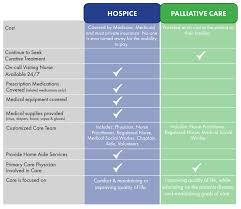 Hospice Vs Palliative Care St Anthonys Hospice