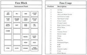 1998 buick lesabre fuse box location solved diagram for the panel buick lesabre fuse box diagram at Buick Lesabre Fuse Box Location