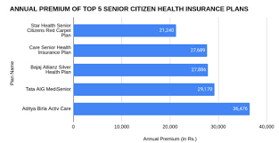 Yes, star health has recently launched the facility to pay the health insurance premium in installments. Senior Citizen Health Insurance Best Health Plans For Senior Citizens 2021