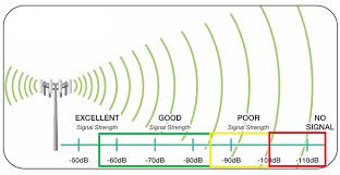 Rf Signal Meter