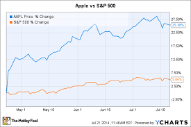 Why Apples Stock Has Crushed The Market This Quarter The