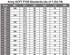 New Apft Score Chart Training For 600 Acft Calculator