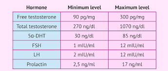 Male Hormone Reference Ranges Chart