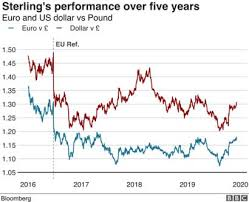 Euro V Dollar Chart Pound Surges To Two Year High Against The Euro Bbc News