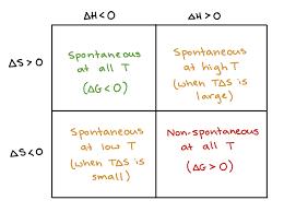Gibbs Free Energy Entropy Enthalpy Chart Gibbs Free Energy And Spontaneity Article Khan Academy