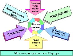 Реферат Формирование конкурентной стратегии предприятия  Формирование конкурентной стратегии предприятия