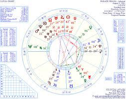 Astrology Charts For Senator Barack Obama The 2008