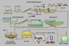 One Example Of Wastewater Process In 2019 Sewage