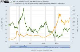 Bullionvault Chart Gold Gold Prices Dead Flat Ahead Of The Fed But 2020 Volatility