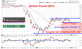 Pound Trend Chart British Pound Sterling Gbp Currency Trend Forecast Into Mid