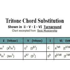 Tritone Chord Substitution