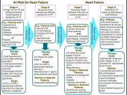 medical ppt presentations heart failure medical powerpoint presentation youtube