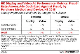 Video Performance Chart Uk Display And Video Ad Performance Metrics Fraud Rate