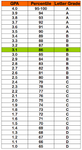 Ubc Gpa Chart 3 1 Gpa 86 Percentile Grade B Letter Grade