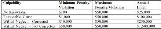 Enforcement Discretion Regarding Hipaa Civil Money Penalties