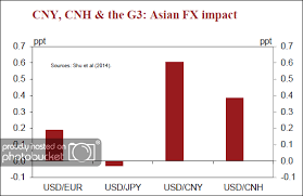 Cny Cnh Spread Chart Chinas Currency The Rmb Cny Cnh Pertama Com