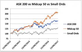 Asx 100 Chart Quality Ideas For Mid And Small Cap Exposure