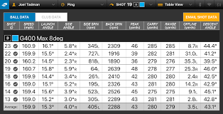 Ping G400 Lie Angle Chart Ping G410 Plus Driver Review Golf Monthly